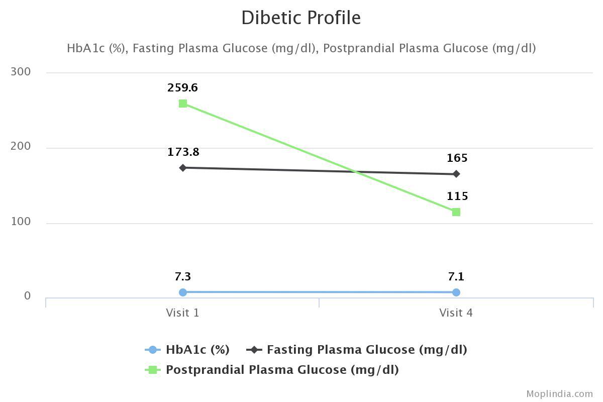 Chart Dibetic Image